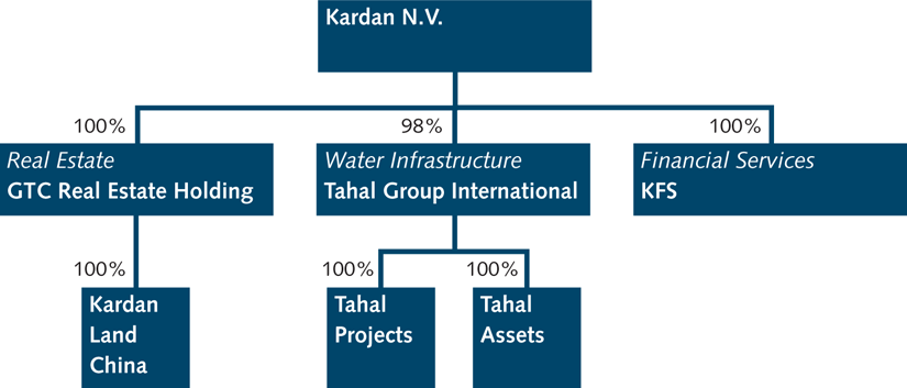 Kardan Group structure